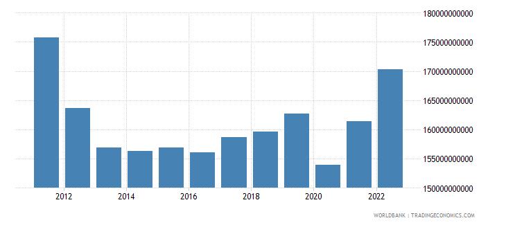 greece final consumption expenditure constant lcu wb data