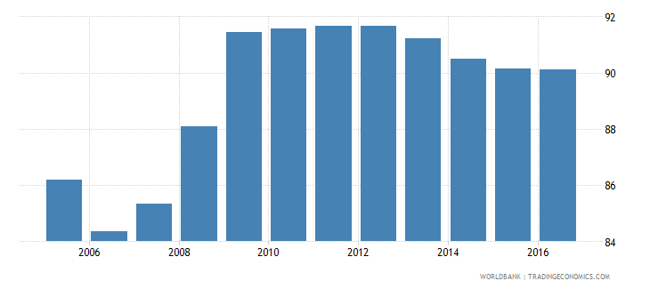greece final consumption expenditure etc percent of gdp wb data