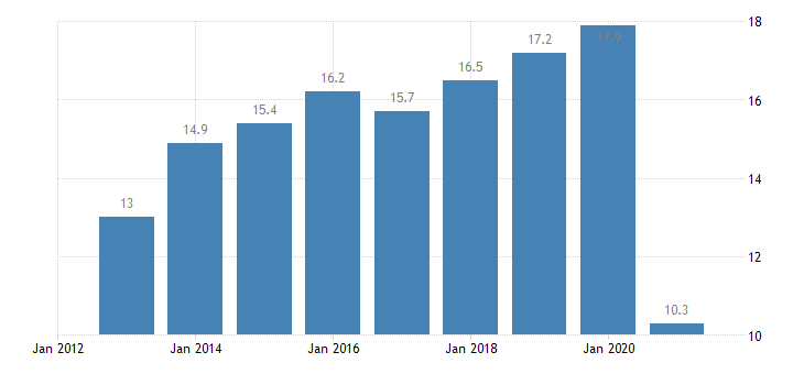 greece final consumption expenditure of households restaurants hotels eurostat data