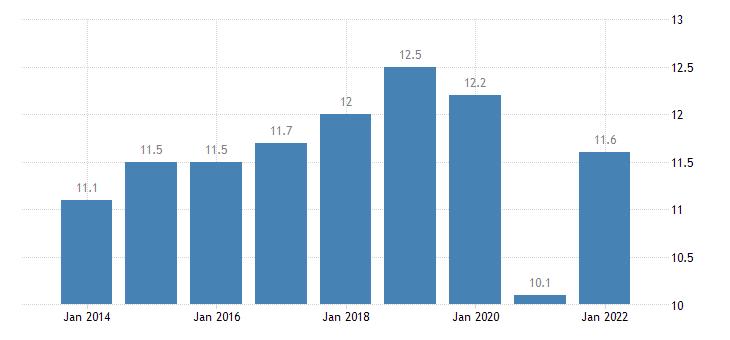 greece final consumption expenditure of households transport eurostat data