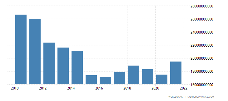 greece final consumption expenditure us dollar wb data