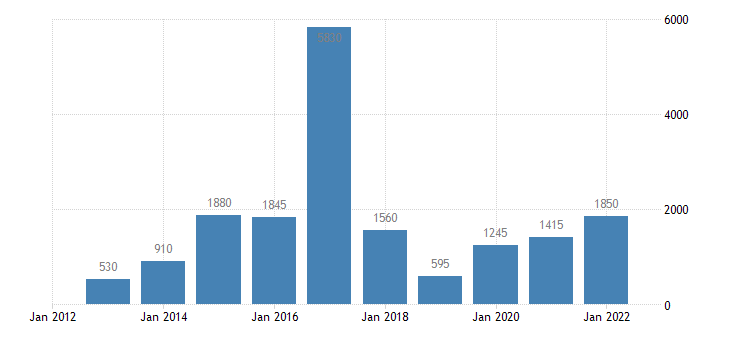 greece final decisions on asylum applications total positive decisions eurostat data
