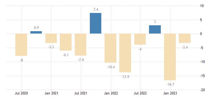 greece financial account eurostat data