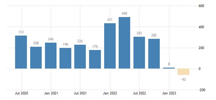 greece financial account on financial derivatives employee stock options eurostat data