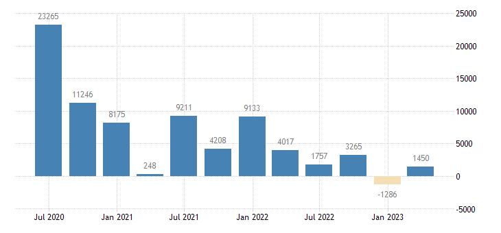 greece financial account on portfolio investment eurostat data