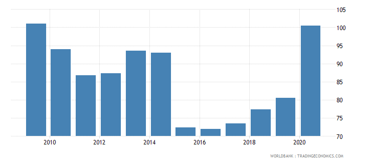 greece financial system deposits to gdp percent wb data