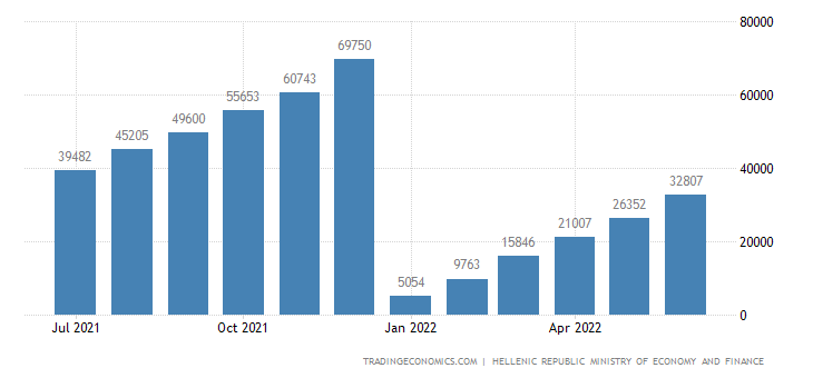 Greece Fiscal Expenditure