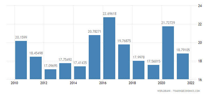 greece food exports percent of merchandise exports wb data