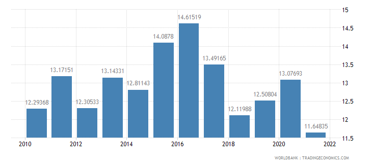 greece food imports percent of merchandise imports wb data