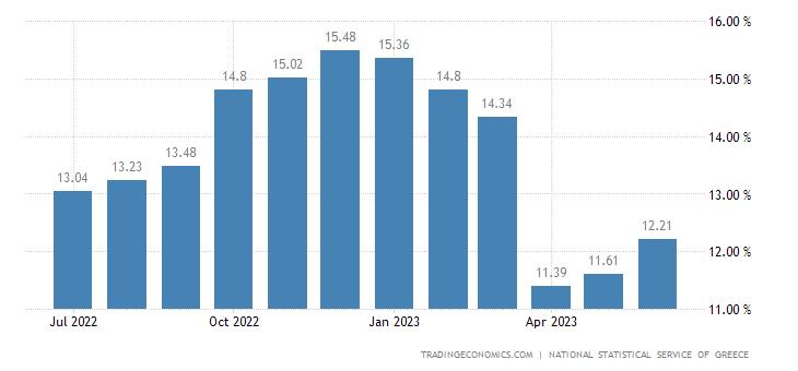 Greece Food Inflation