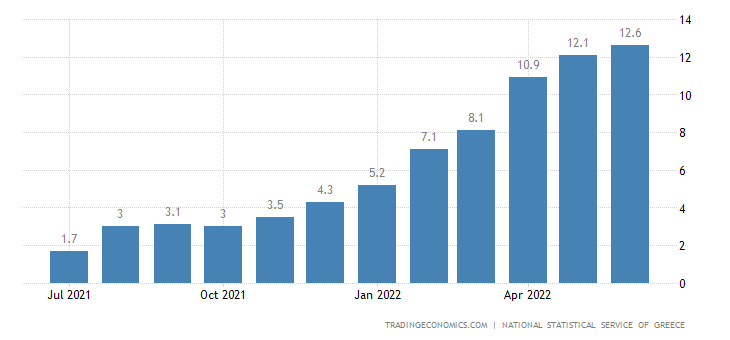 Greece Food Inflation