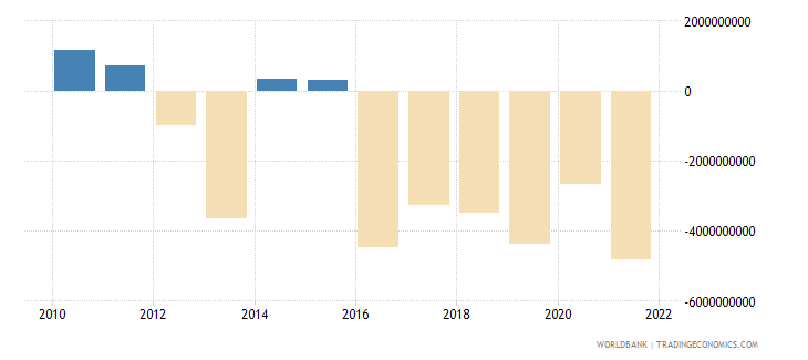 greece foreign direct investment net bop us dollar wb data
