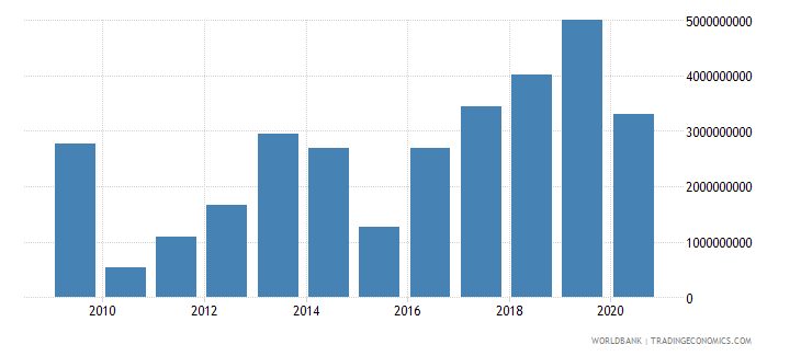 greece foreign direct investment net inflows bop us dollar wb data