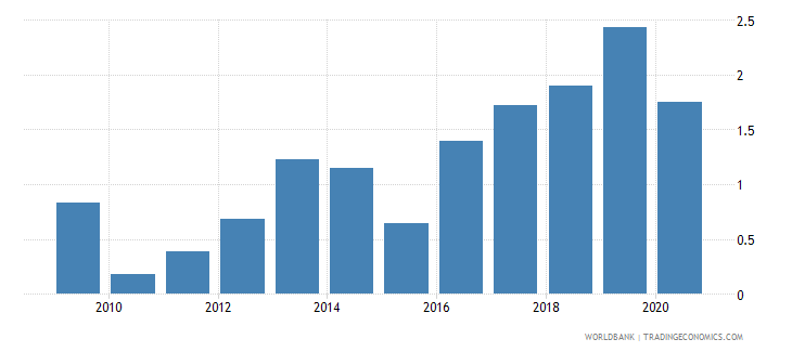 greece foreign direct investment net inflows percent of gdp wb data