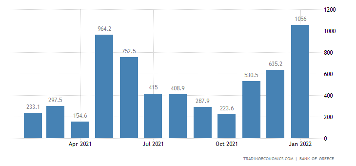 Greece Foreign Direct Investment - Net Inflows