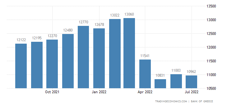 Greece Foreign Exchange Reserves