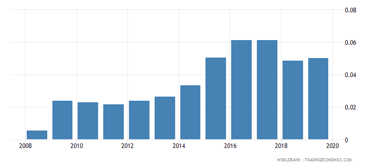 greece foreign reserves months import cover goods wb data