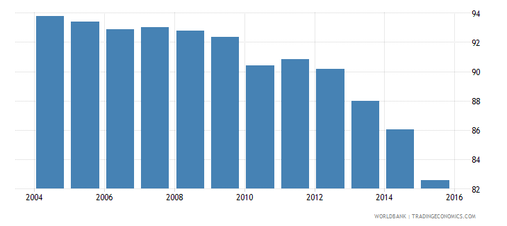 greece fossil fuel energy consumption percent of total wb data