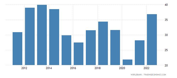 greece fuel exports percent of merchandise exports wb data
