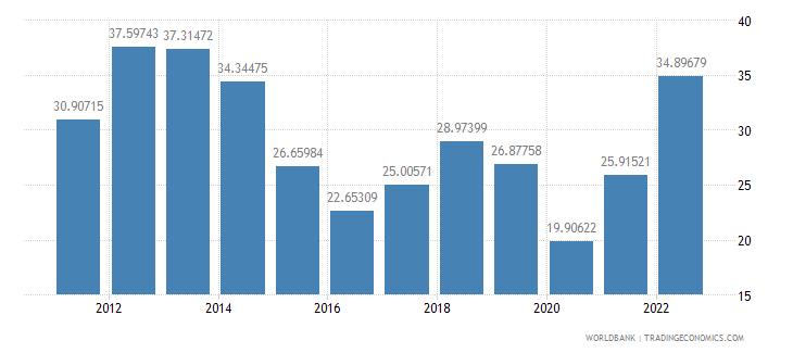 greece fuel imports percent of merchandise imports wb data