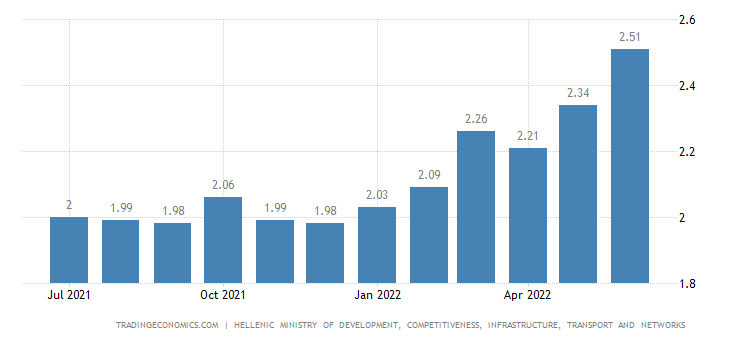Greece Gasoline Prices