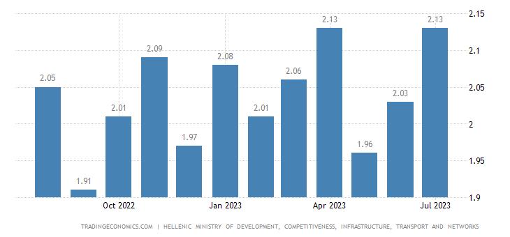 Greece Gasoline Prices
