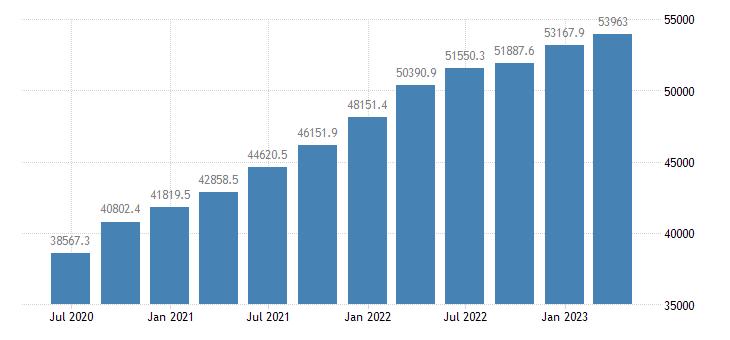 greece gdp at market prices eurostat data