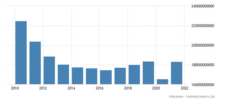 greece gdp at market prices linked series current lcu wb data