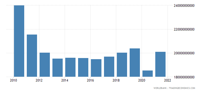 greece gdp constant 2000 us dollar wb data