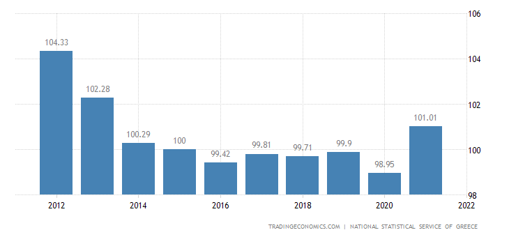 Greece GDP Deflator