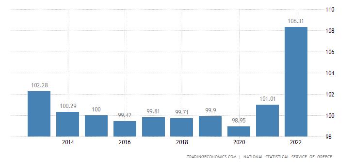 Greece GDP Deflator