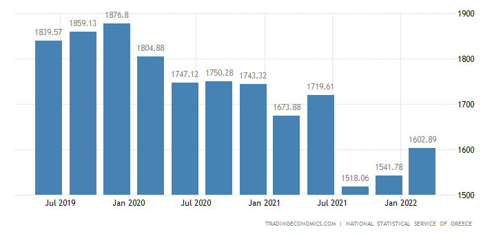 Greece GDP From Agriculture