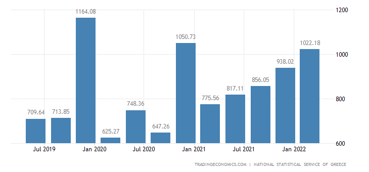 Greece GDP From Construction