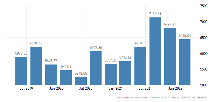 Greece GDP From Mining