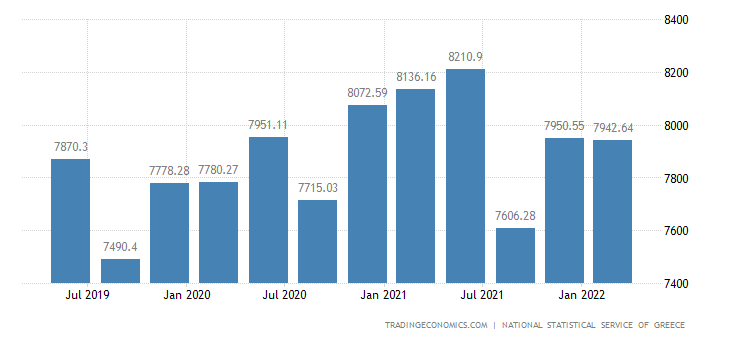 Greece GDP From Public Administration
