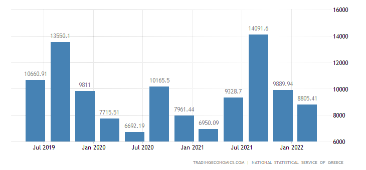 Greece GDP From Wholesale and Retail Trade