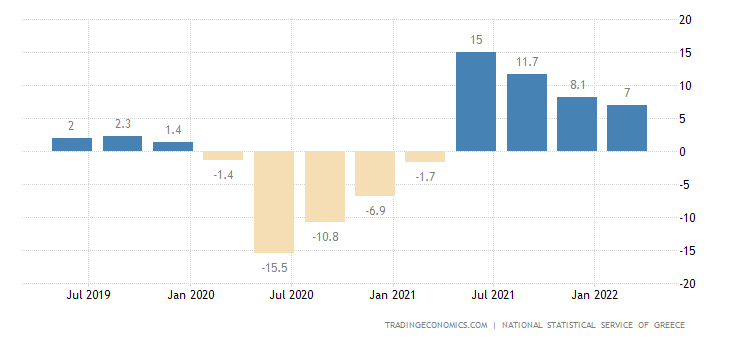Greece GDP Annual Growth Rate
