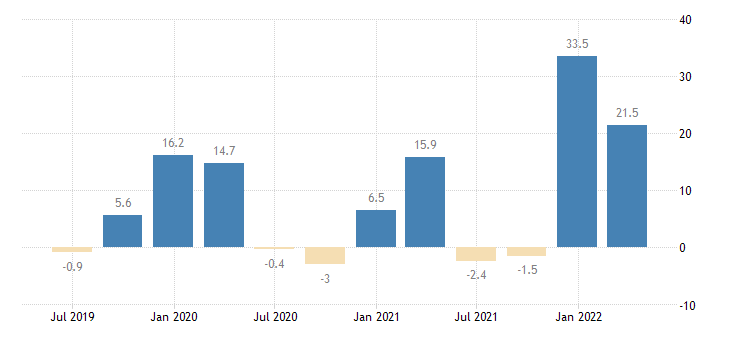greece gdp main components acquisitions less disposals of valuables eurostat data