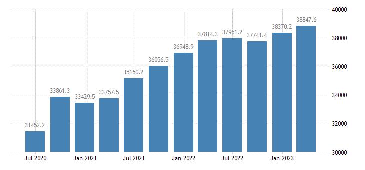 greece gdp main components actual individual consumption eurostat data