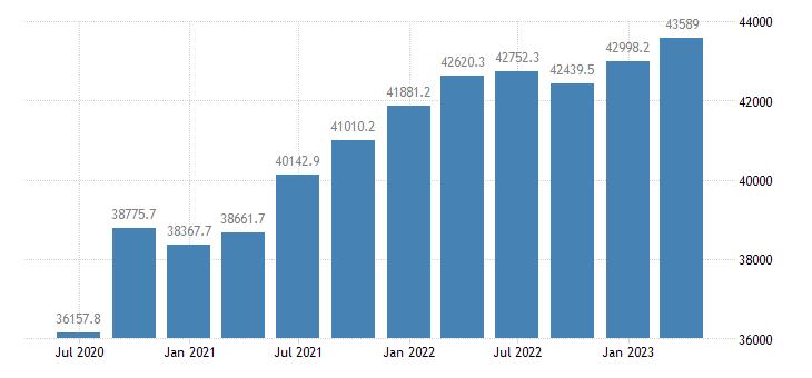 greece gdp main components final consumption expenditure eurostat data
