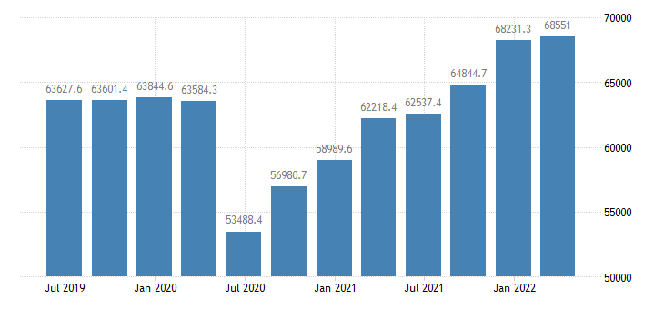 greece gdp main components final consumption expenditure gross capital formation exports of goods services eurostat data