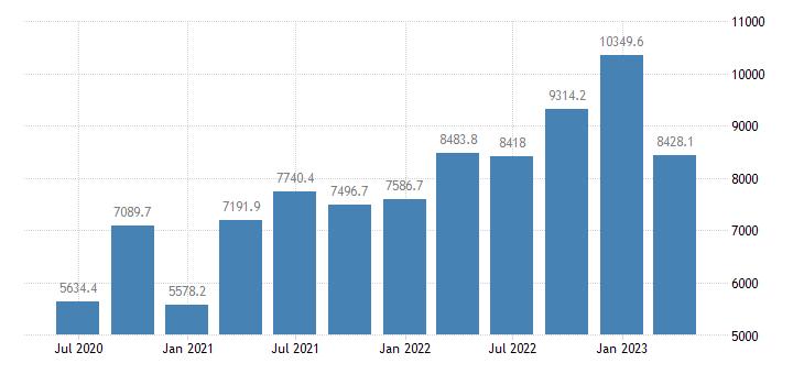 greece gdp main components gross capital formation eurostat data