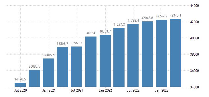 greece gdp main components gross value added eurostat data