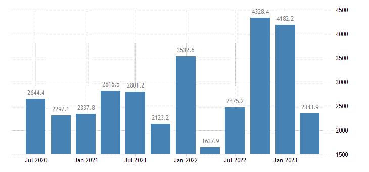 greece gdp main components subsidies eurostat data
