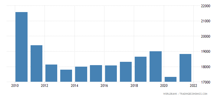 greece gdp per capita constant 2000 us dollar wb data