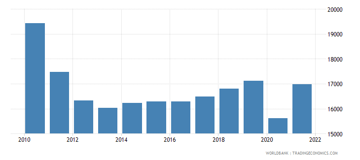 greece gdp per capita constant lcu wb data