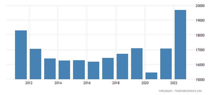 greece gdp per capita current lcu wb data