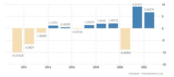 greece gdp per capita growth annual percent wb data
