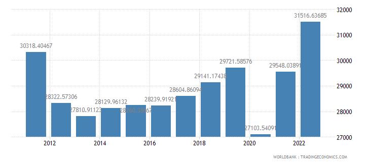 greece gdp per capita ppp constant 2005 international dollar wb data