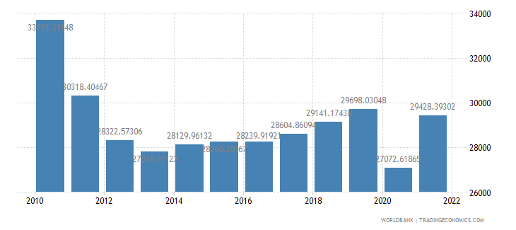 greece gdp per capita ppp constant 2005 international dollar wb data